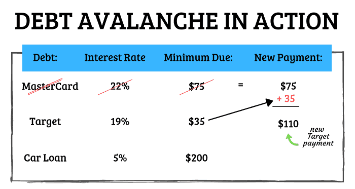 example of debt avalanche