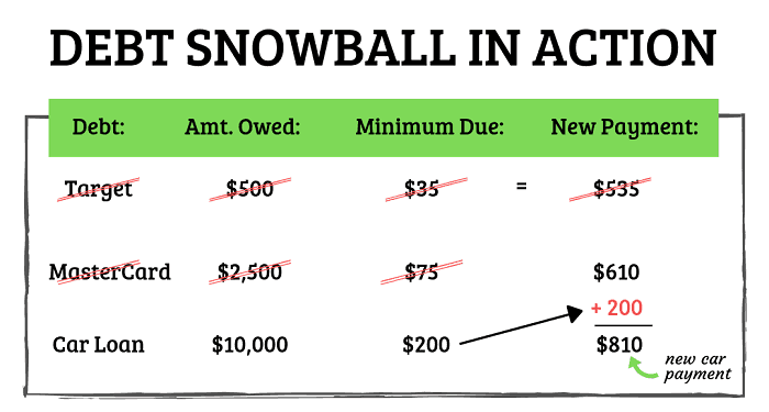 example of debt snowball
