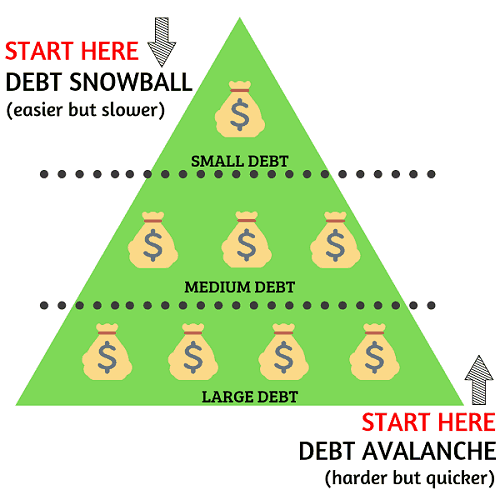 Debt snowball or debt avalanche?