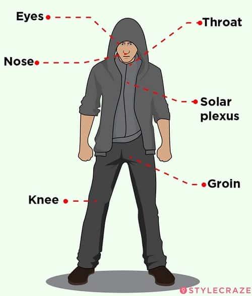 self-defense chart for women