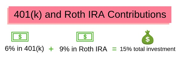 401k and Roth IRA Contributions