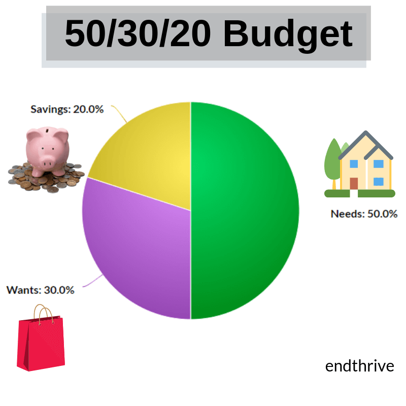 Graph of the 50/30/20 Budget
