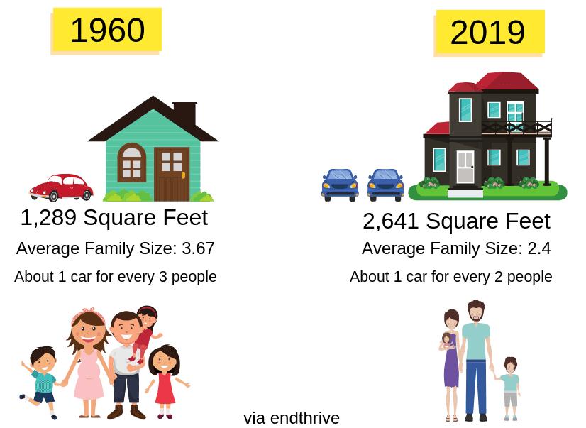 Average Household in 1960 vs 2019