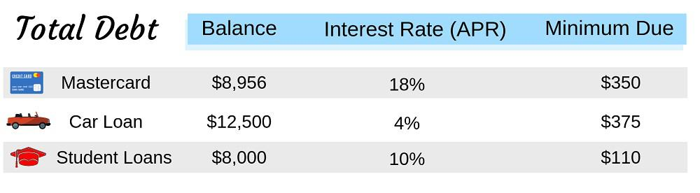 Chart showing debt and interest rates