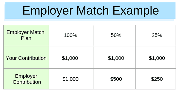 Example of employee match in retirement