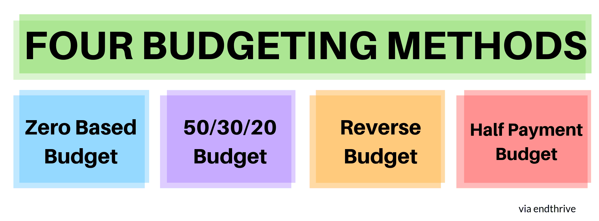 Graph Showing the Four Types of Budgets