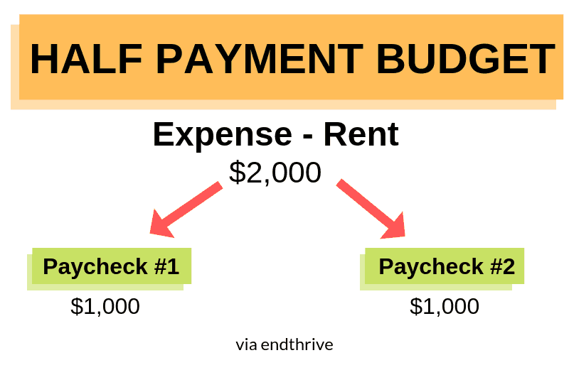 Example of the Half Budget