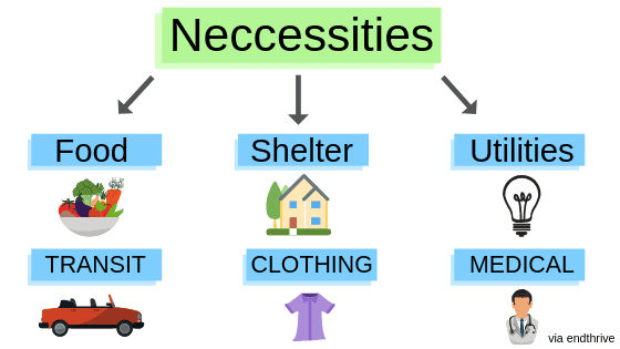 Basic Budgeting Necessities