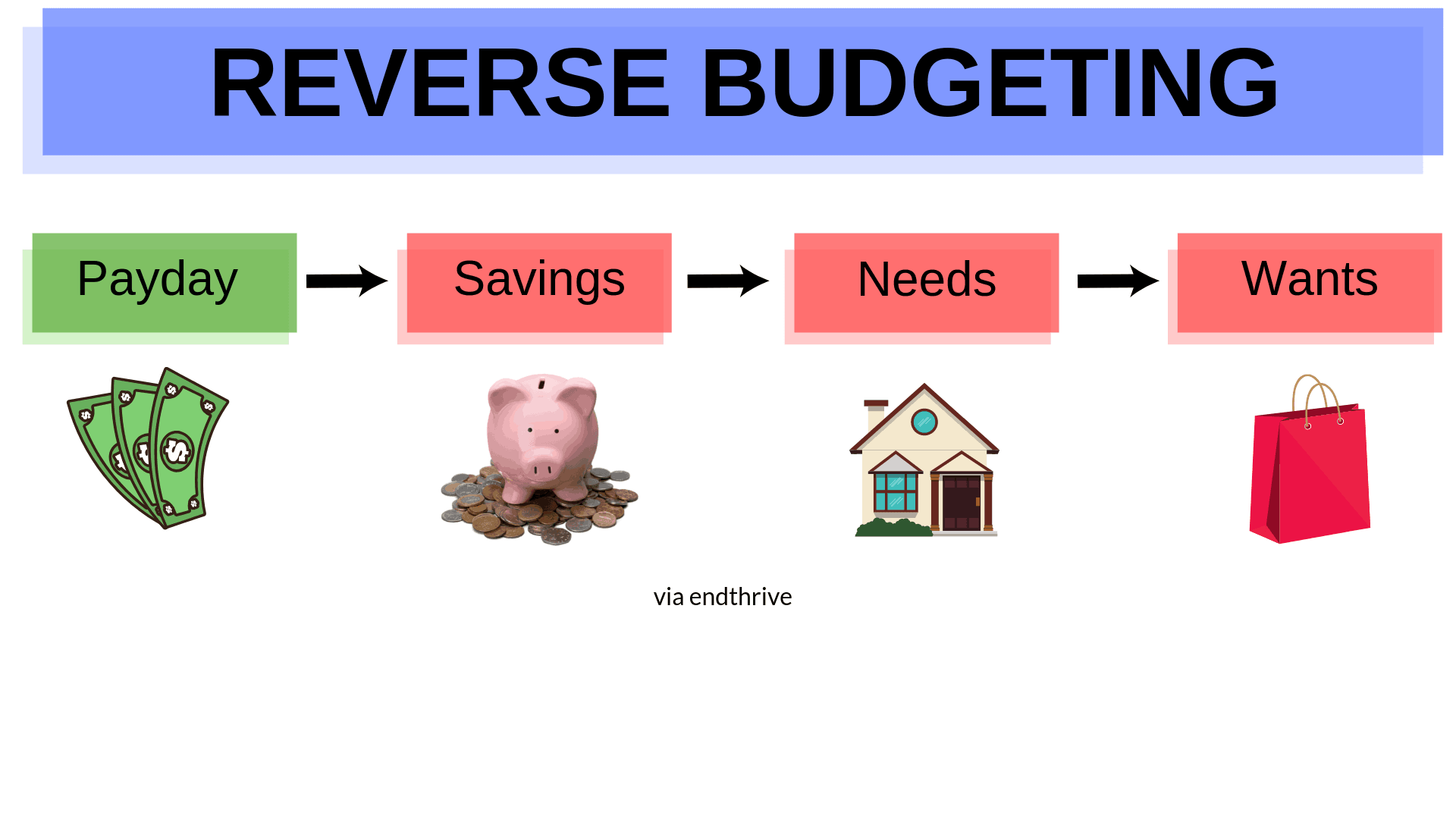 Example of Reverse Budgeting