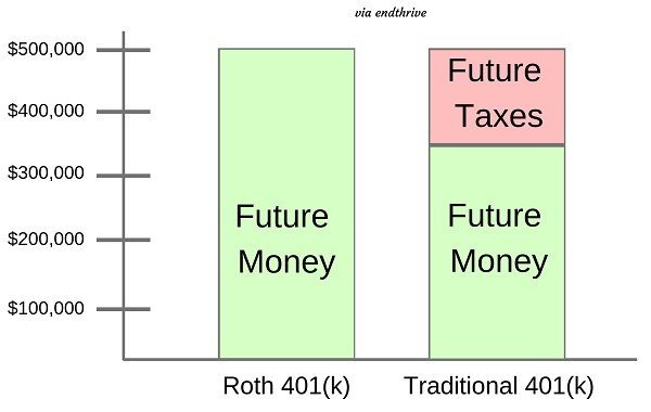 roth 401k vs traditional 401k