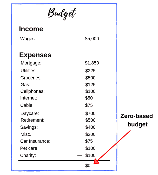 Example of a zero based budget