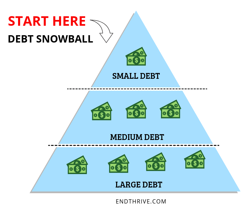 how the debt snowball works