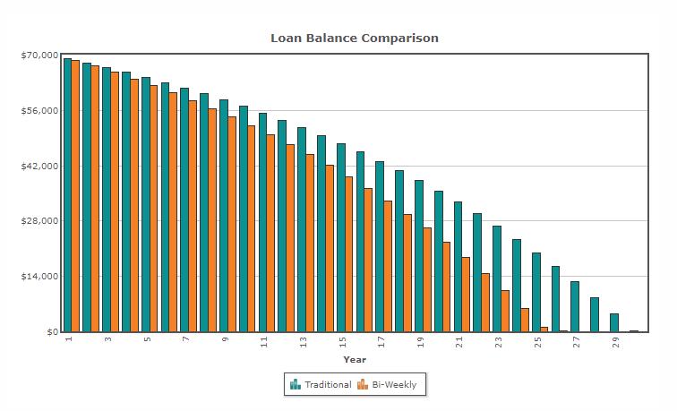 biweekly payment method as one of the debt reduction strategies