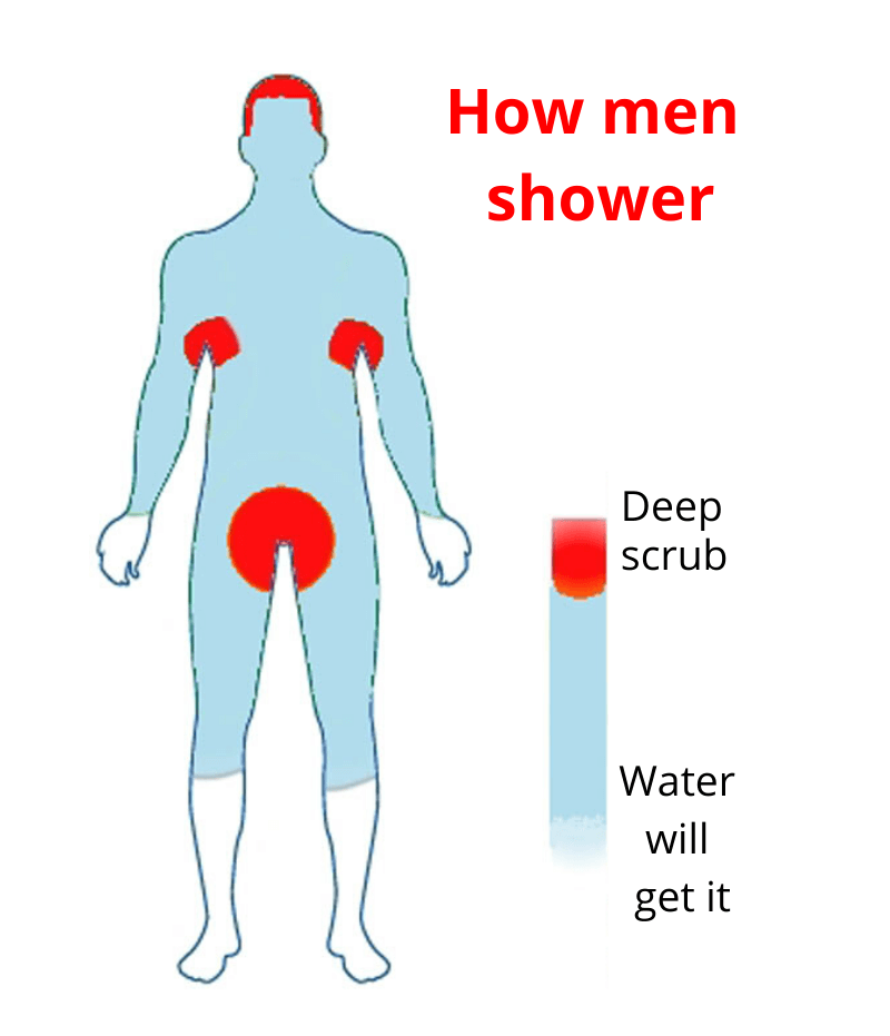 male hygiene - Sex tips for men